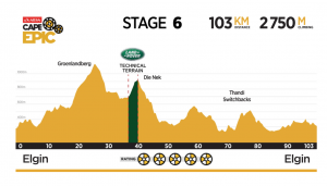 Stage 6 of the 2017 Cape Epic is rugged and steep.