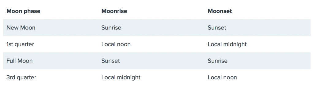 If you're a moon gazer, it helps to have Moonrise and Moonset time tables